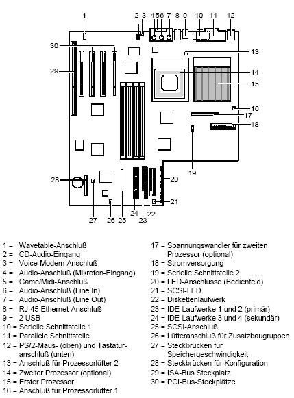 Fujitsu-Siemens-Mainboard D1000 Layout: