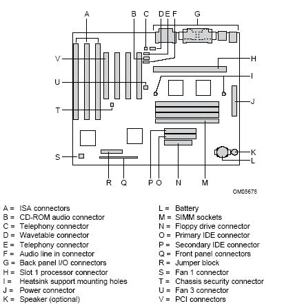 Fujitsu-Siemens-Mainboard D1005 Layout: