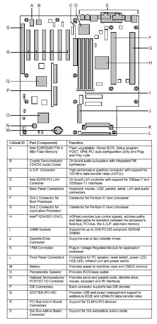 Fujitsu-Siemens-Mainboard D1065 Layout: