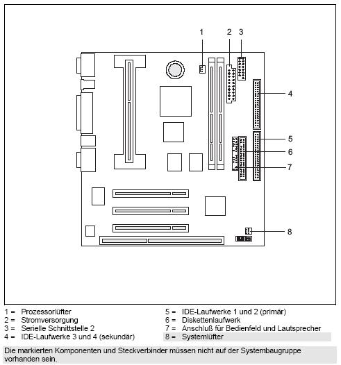 Fujitsu-Siemens-Mainboard D1081 Layout: