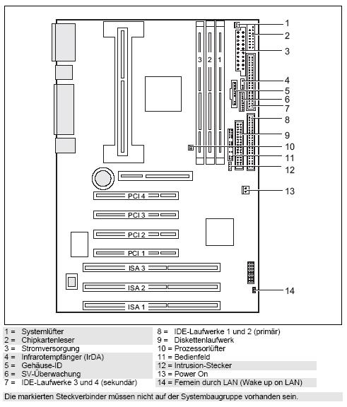 Fujitsu-Siemens-Mainboard D1085 Layout: