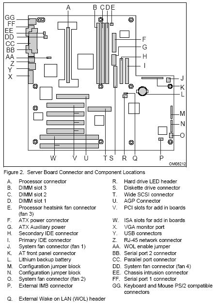 Fujitsu-Siemens-Mainboard D1097 Layout: