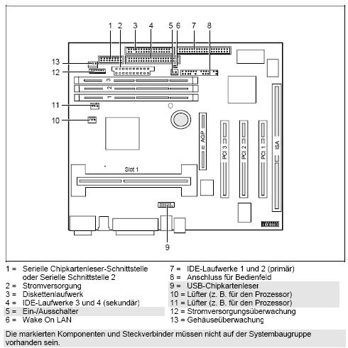 Fujitsu-Siemens-Mainboard D1106 Layout: