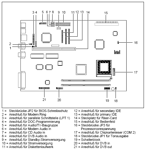 Fujitsu-Siemens-Mainboard D1129 Layout: