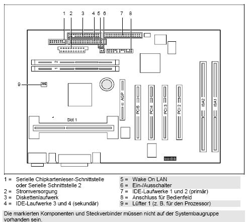 Fujitsu-Siemens-Mainboard D1156 Layout: