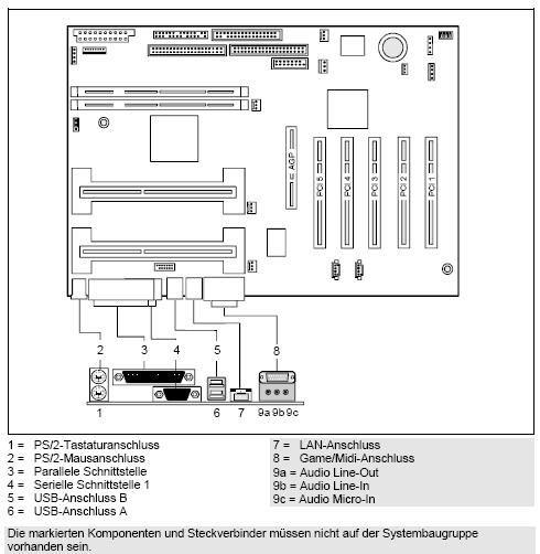 Fujitsu-Siemens-Mainboard D1160 Layout:
