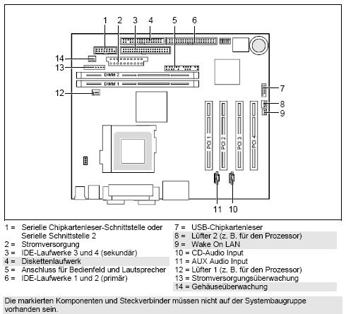 Fujitsu-Siemens-Mainboard D1171 Layout:
