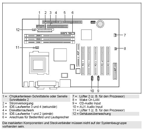 Fujitsu-Siemens-Mainboard D1183 Layout: