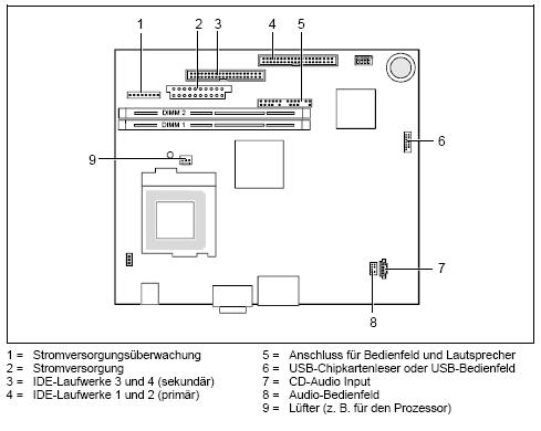 Fujitsu-Siemens-Mainboard D1189 Layout: