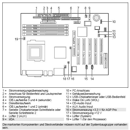 Fujitsu-Siemens-Mainboard D1192 Layout: