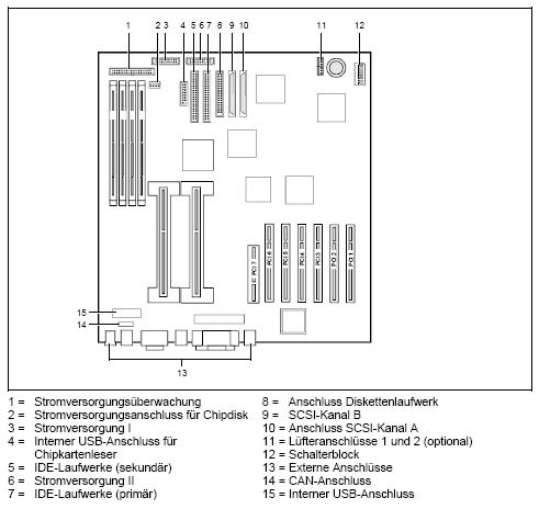Fujitsu-Siemens-Mainboard D1205 Layout: