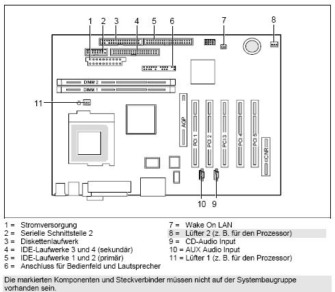 Fujitsu-Siemens-Mainboard D1217 Layout: