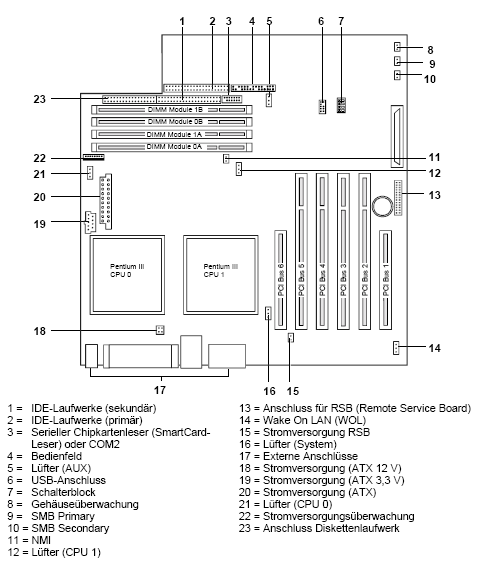 Fujitsu-Siemens-Mainboard D1230 Layout:
