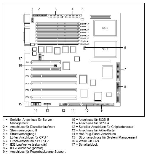 Fujitsu-Siemens-Mainboard D1242 Layout: