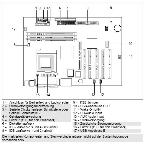 Fujitsu-Siemens-Mainboard D1289 Layout: