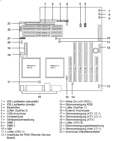 Fujitsu-Siemens-Mainboard D1306 Layout:
