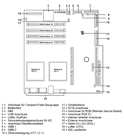 Fujitsu-Siemens-Mainboard D1307 Layout: