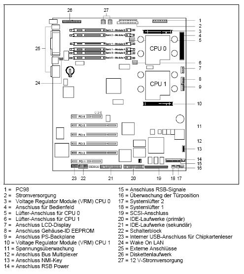 Fujitsu-Siemens-Mainboard D1309 Layout: