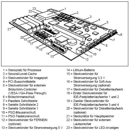 Fujitsu-Siemens-Mainboard D800 Layout: