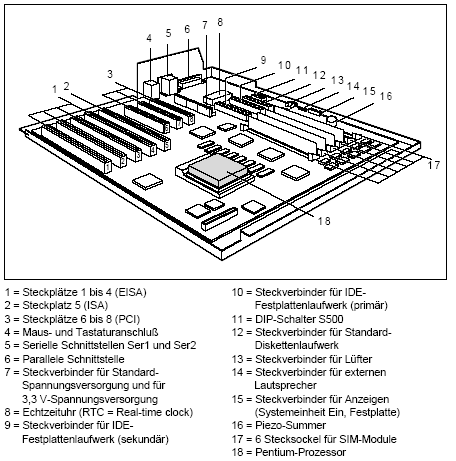 Fujitsu-Siemens-Mainboard D808 Layout: