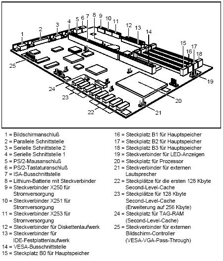Fujitsu-Siemens-Mainboard D819 Layout:
