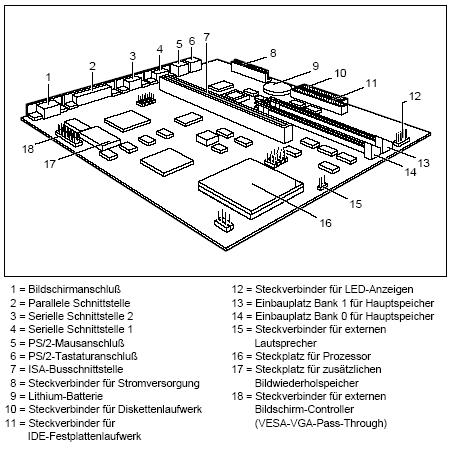 Fujitsu-Siemens-Mainboard D824 Layout:
