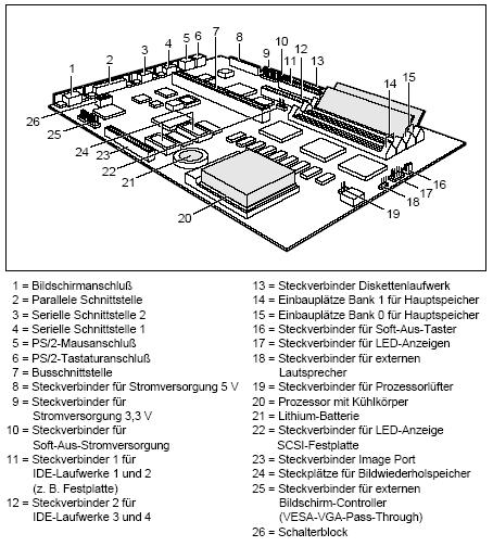 Fujitsu-Siemens-Mainboard D841 Layout: