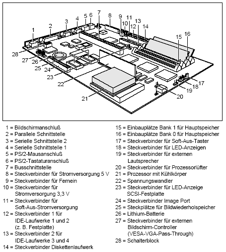 Fujitsu-Siemens-Mainboard D842 Layout: