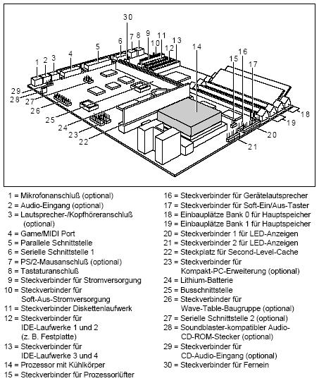 Fujitsu-Siemens-Mainboard D858 Layout: