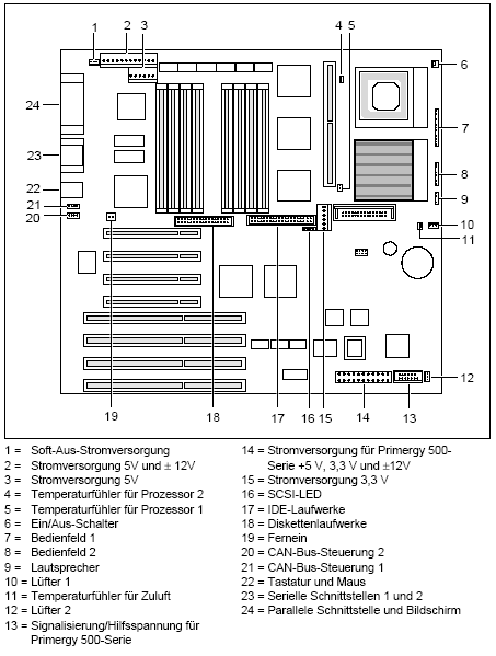 Fujitsu-Siemens-Mainboard D873 Layout: