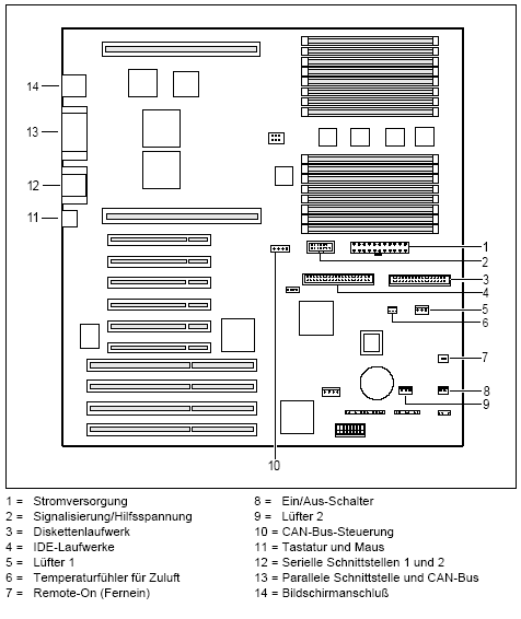 Fujitsu-Siemens-Mainboard D887 Layout: