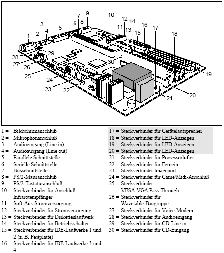 Fujitsu-Siemens-Mainboard D912 Layout: