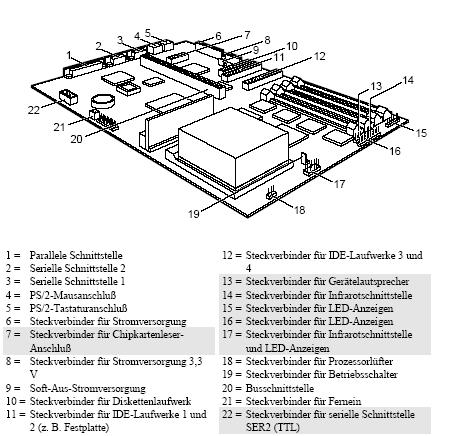 Fujitsu-Siemens-Mainboard D931 Layout: