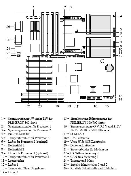 Fujitsu-Siemens-Mainboard D970 Layout: