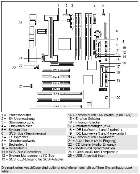 Fujitsu-Siemens-Mainboard D981 Layout: