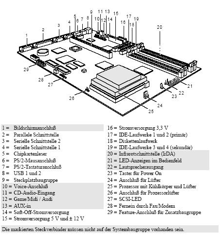 Fujitsu-Siemens-Mainboard D983 Layout: