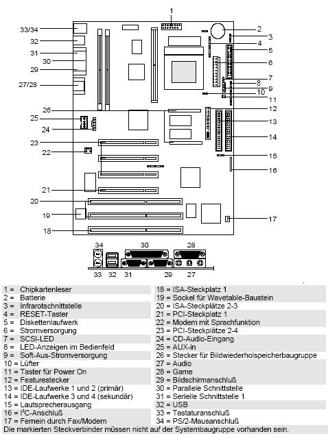 Fujitsu-Siemens-Mainboard D990 Layout: