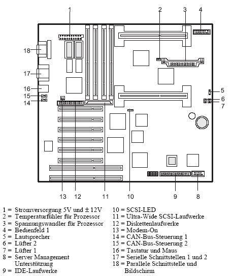 Fujitsu-Siemens-Mainboard D992-MONO Layout: